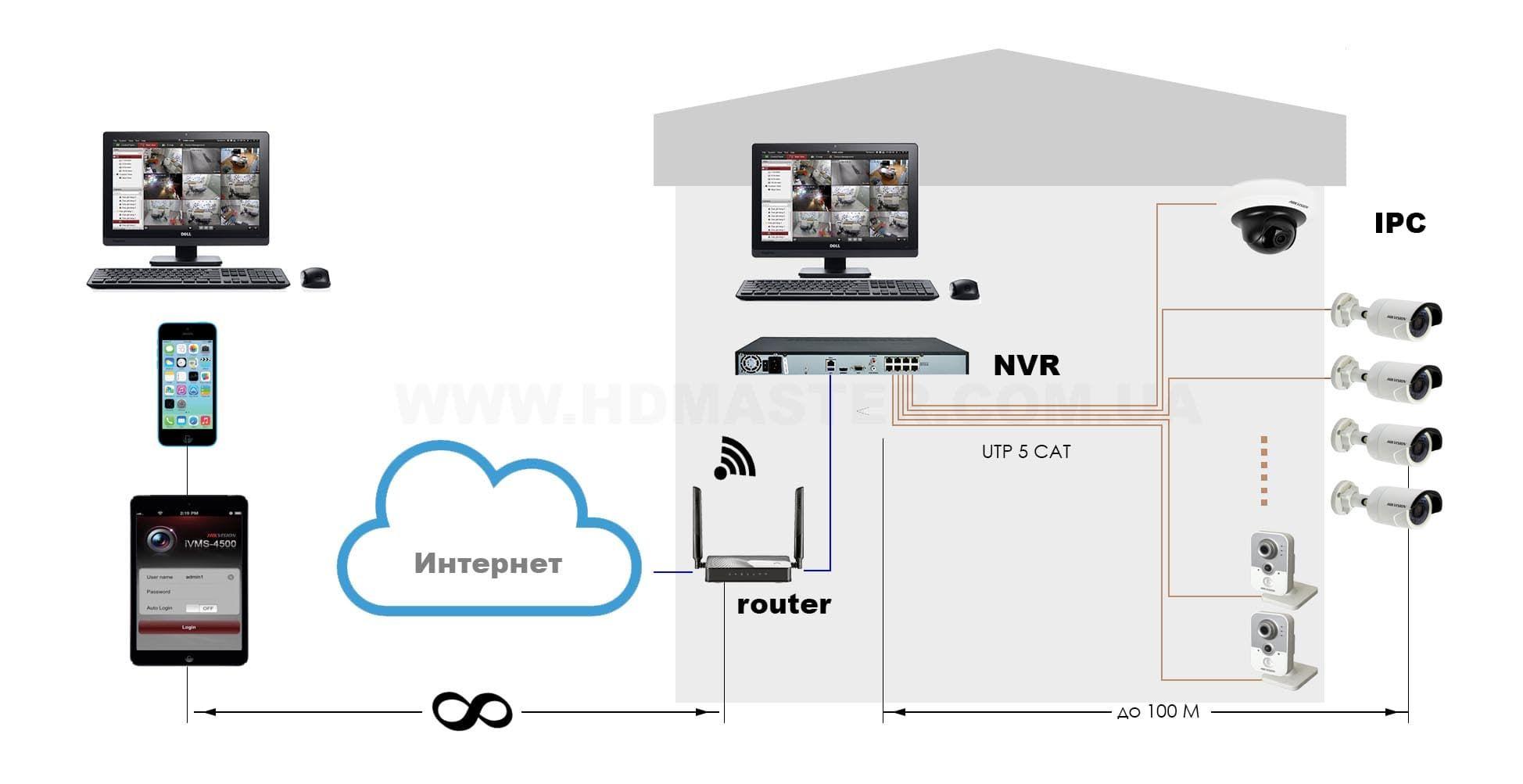IP системи відеоспостереження