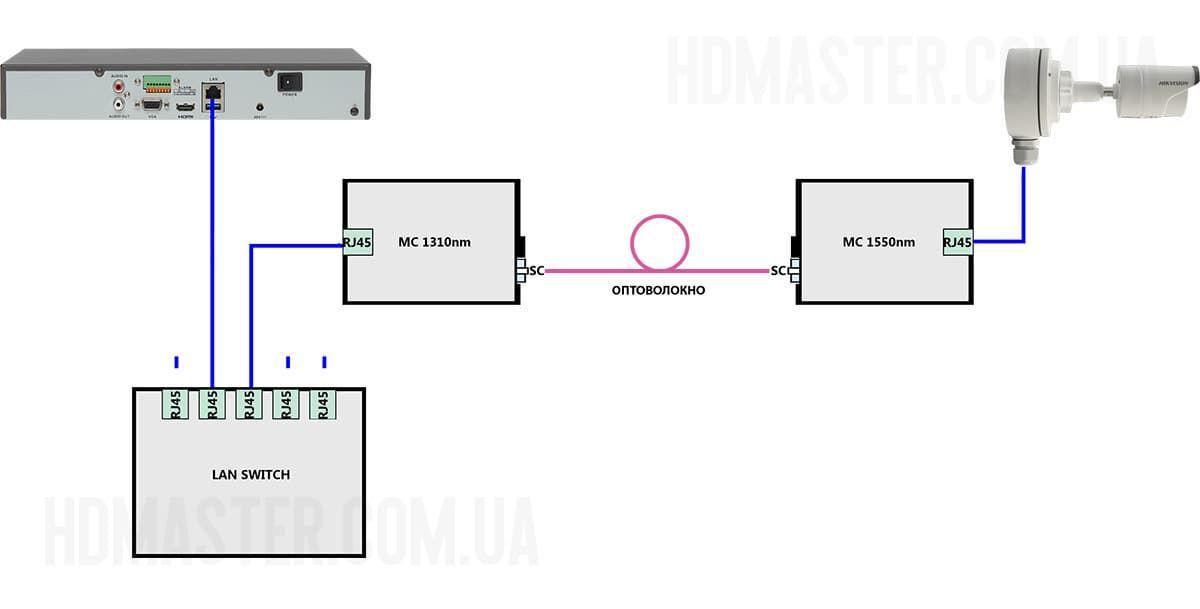 IP-kamera-optovolokno-1.jpg