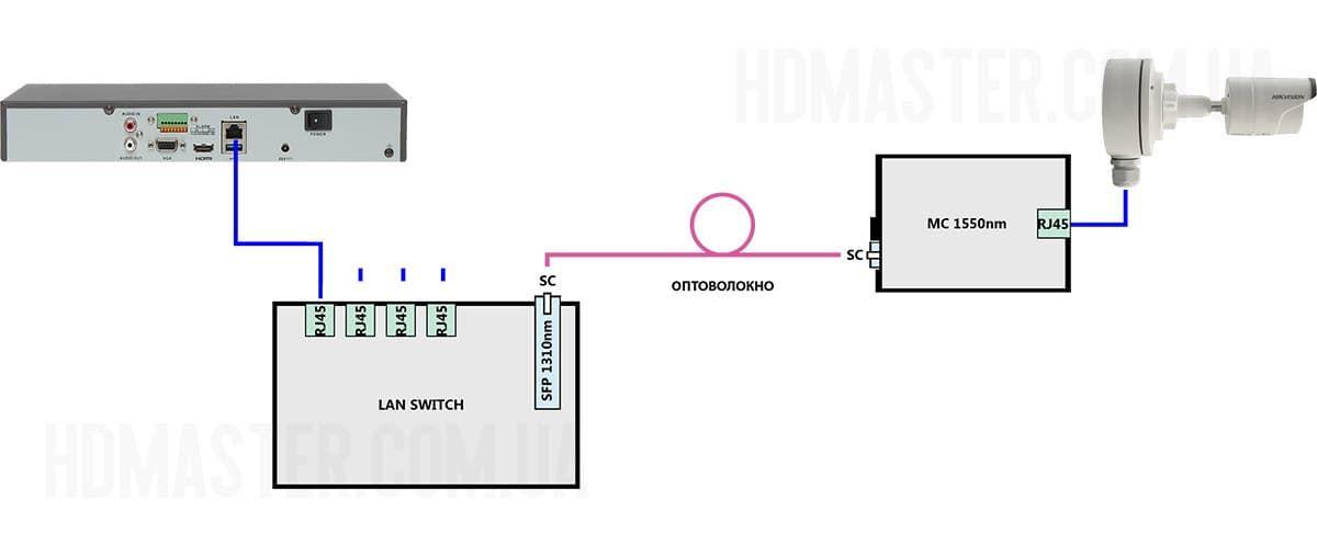 IP-kamera-optovolokno-33.jpg