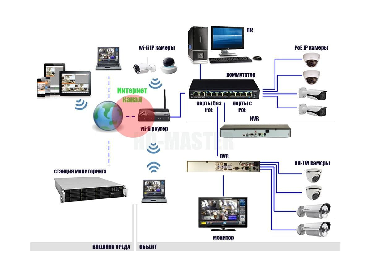 cctv-diagram.png