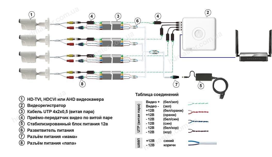 Схема подключения видеокамер через UTP кабель
