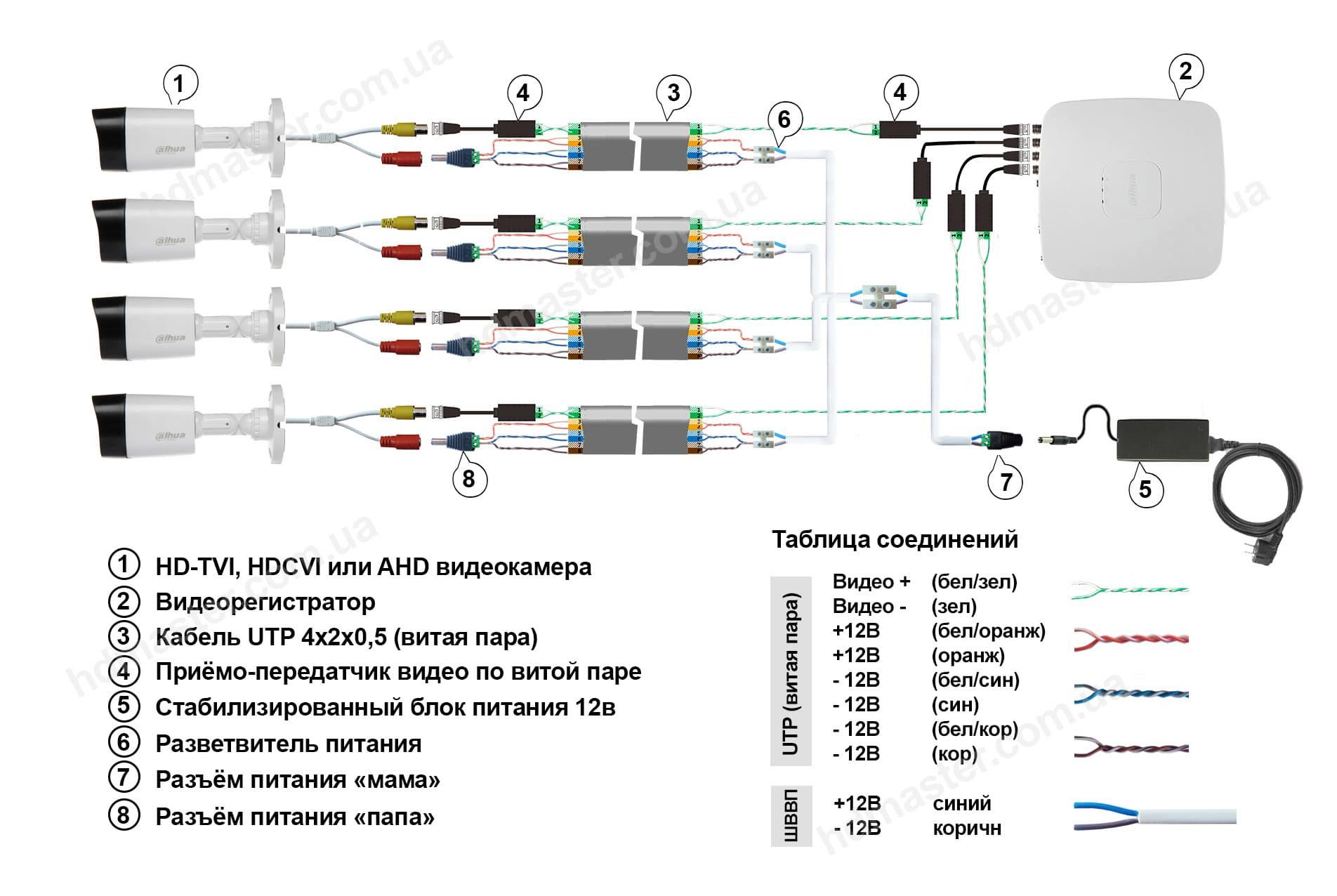 Схема видеонаблюдения HDCVI