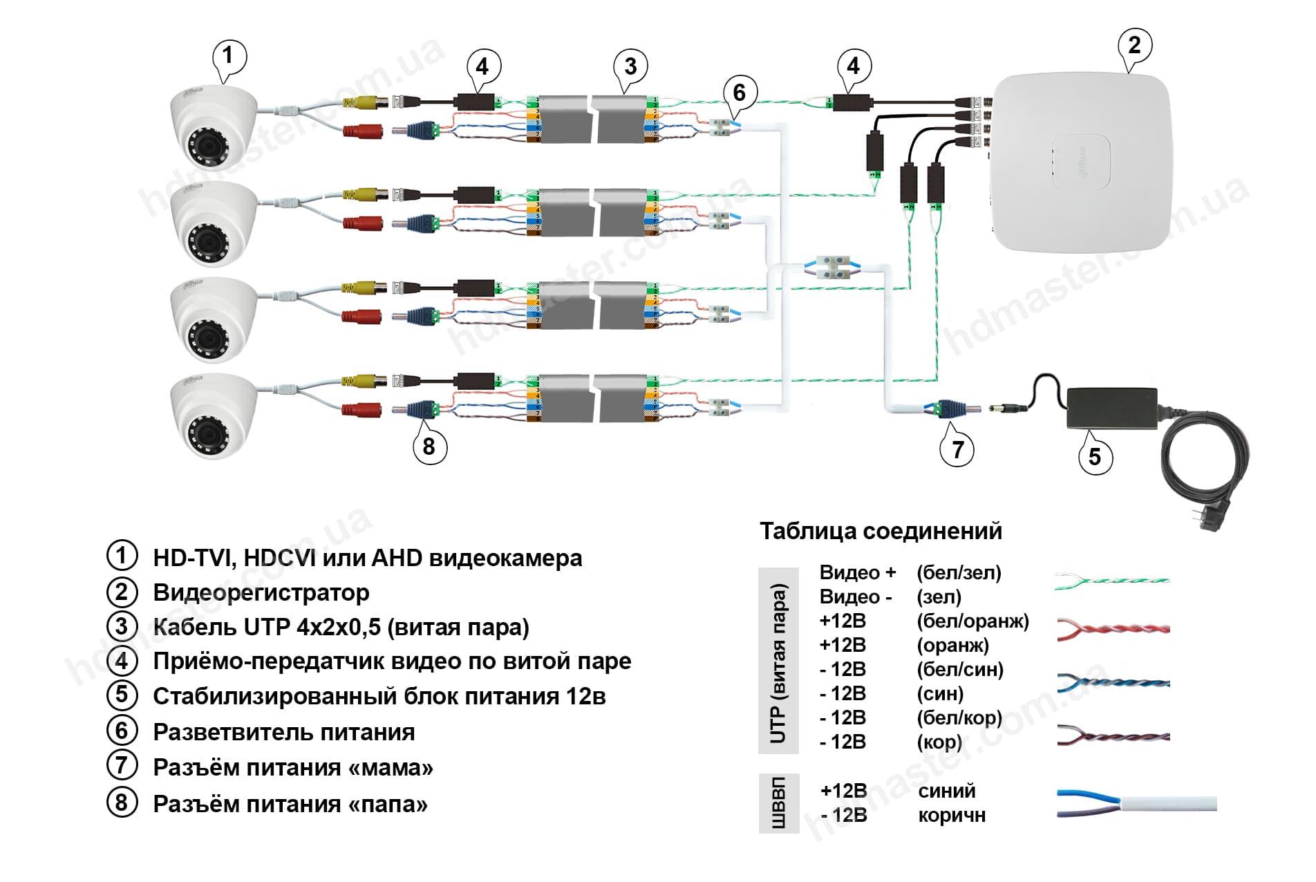 Подключение HDCVI камер к регистратору по витой паре
