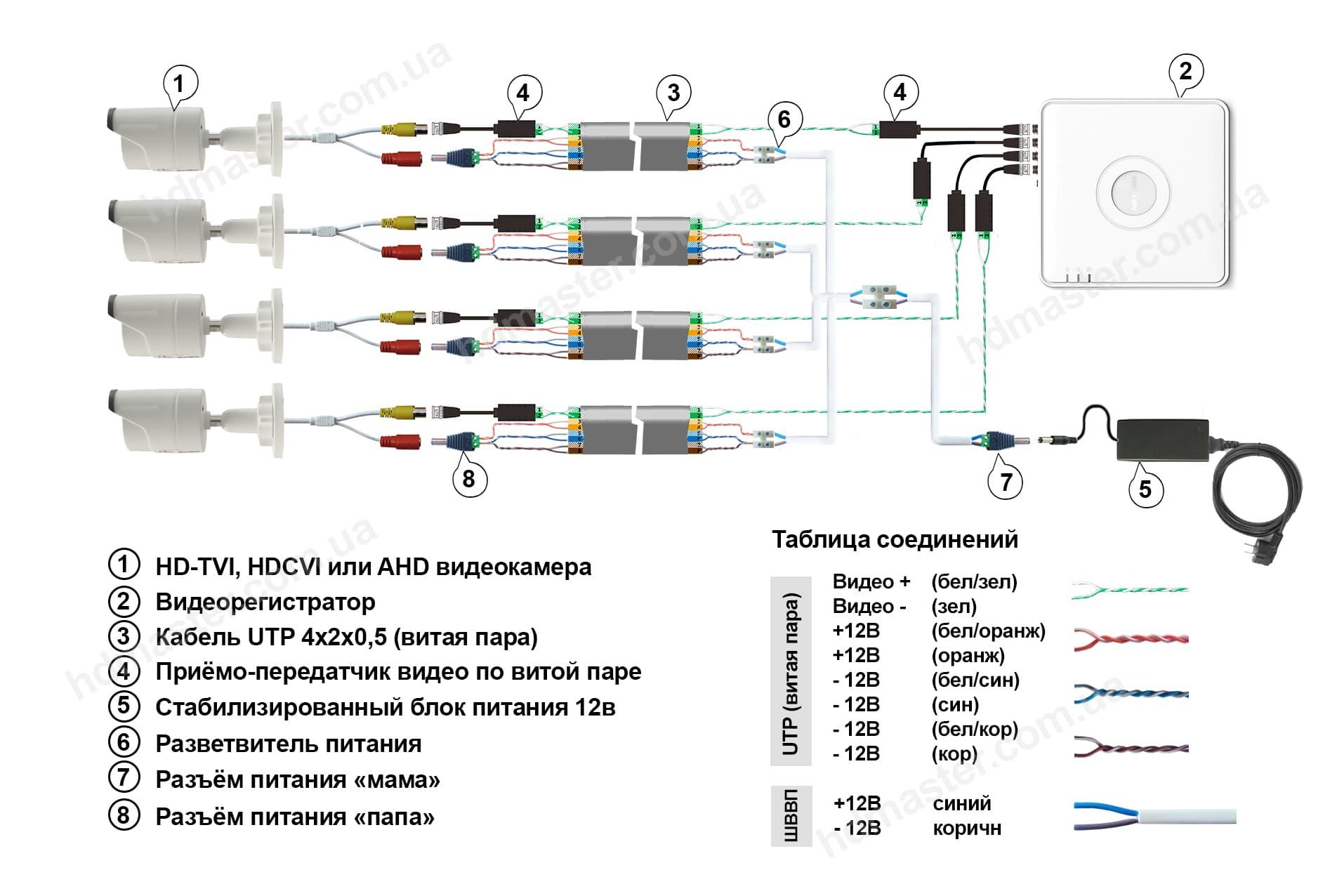 Схема подключения видео и питания на камеру видеонаблюдения