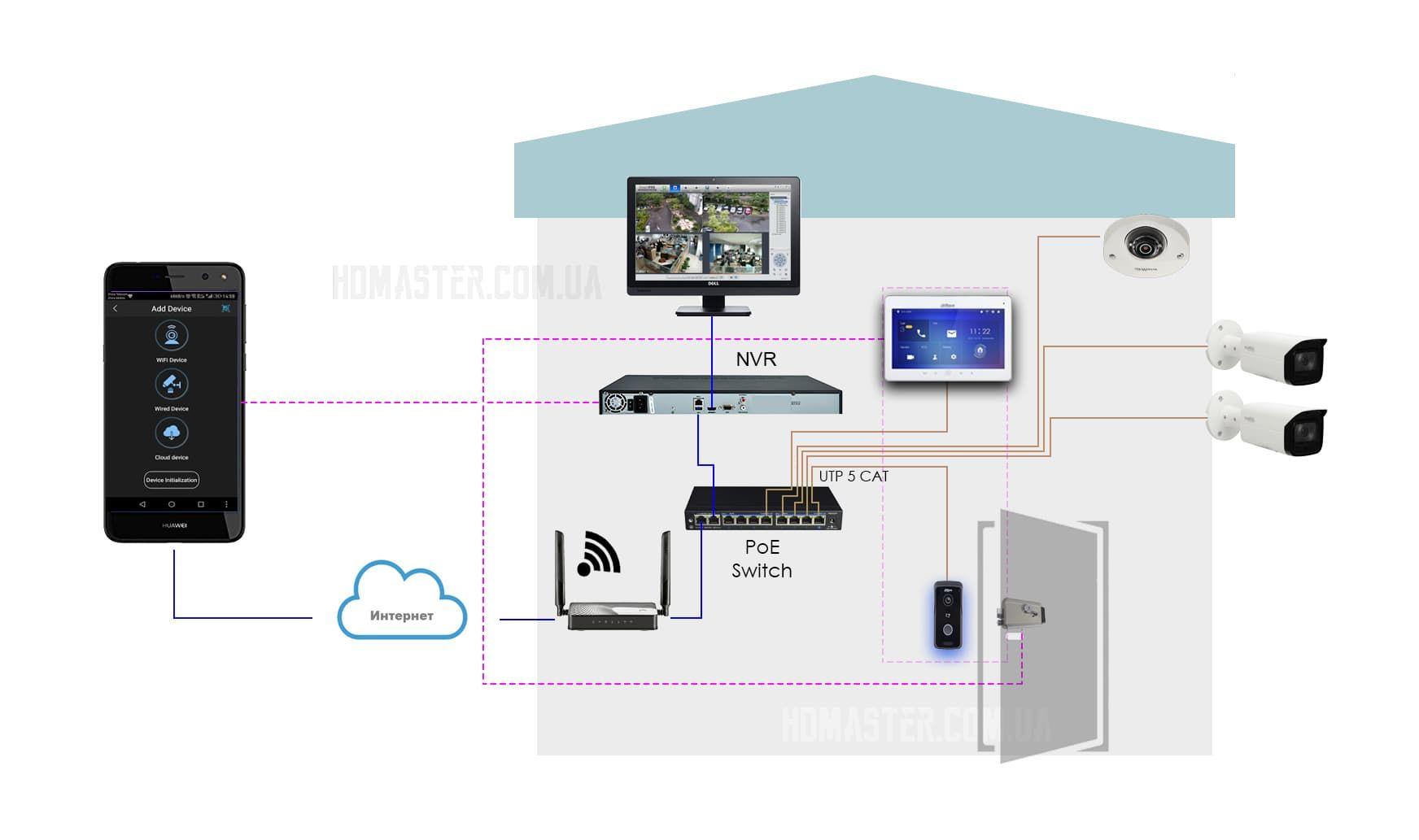 Подключение видеодомофона к видеорегистратору в IP системе видеонаблюдения
