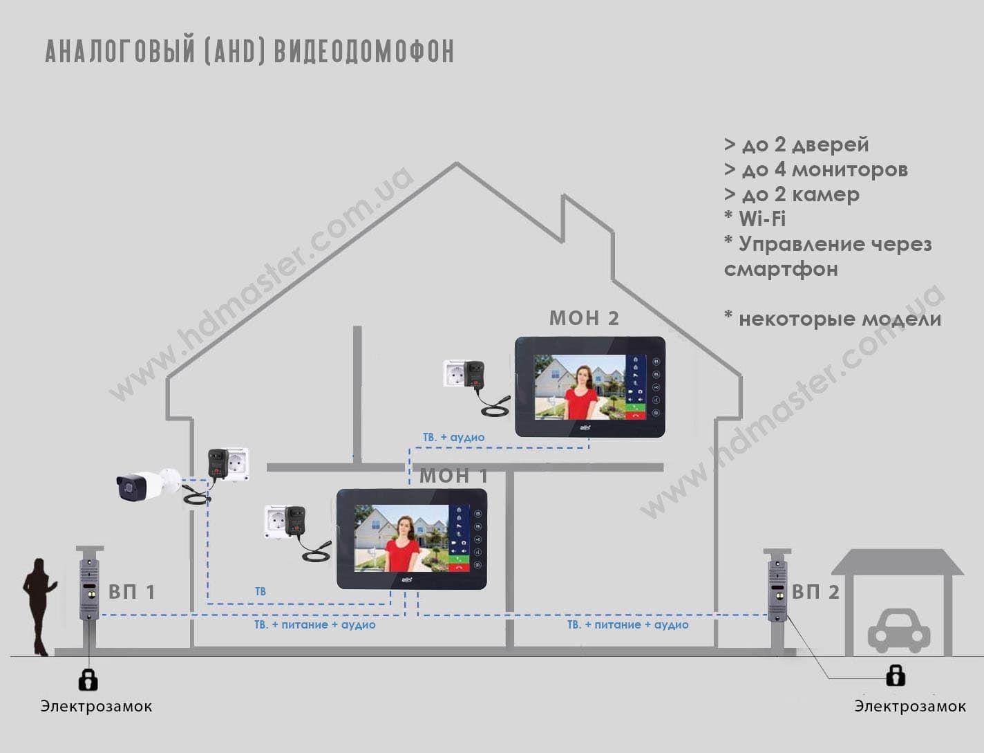 AHD видеодомофон - структурная схема