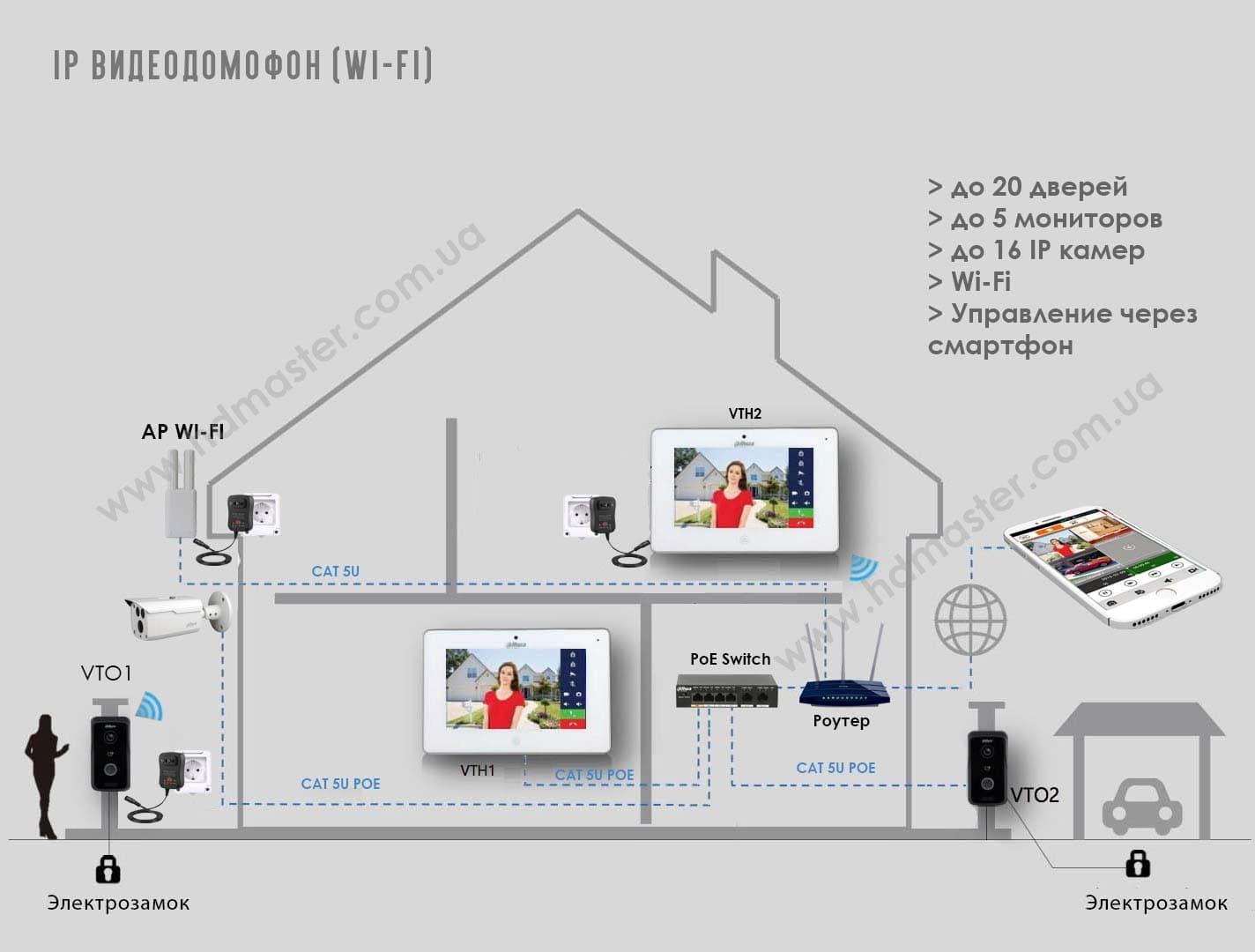 Цифровой видеодомофон - структурная схема